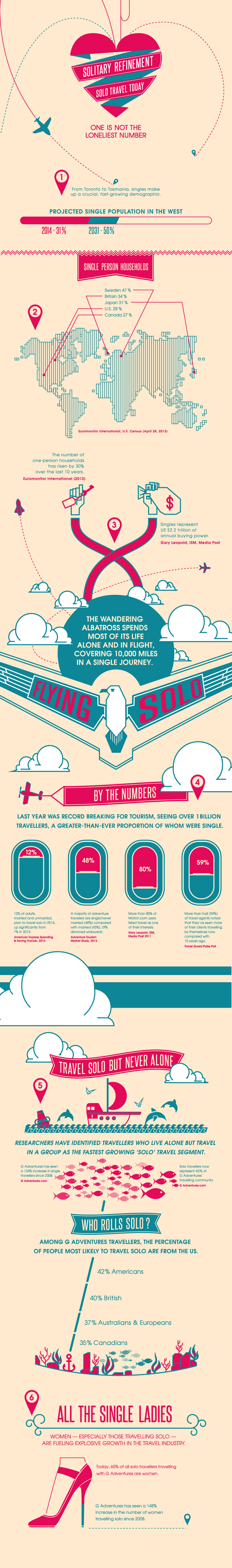 G-Solo-Travel-Infographic