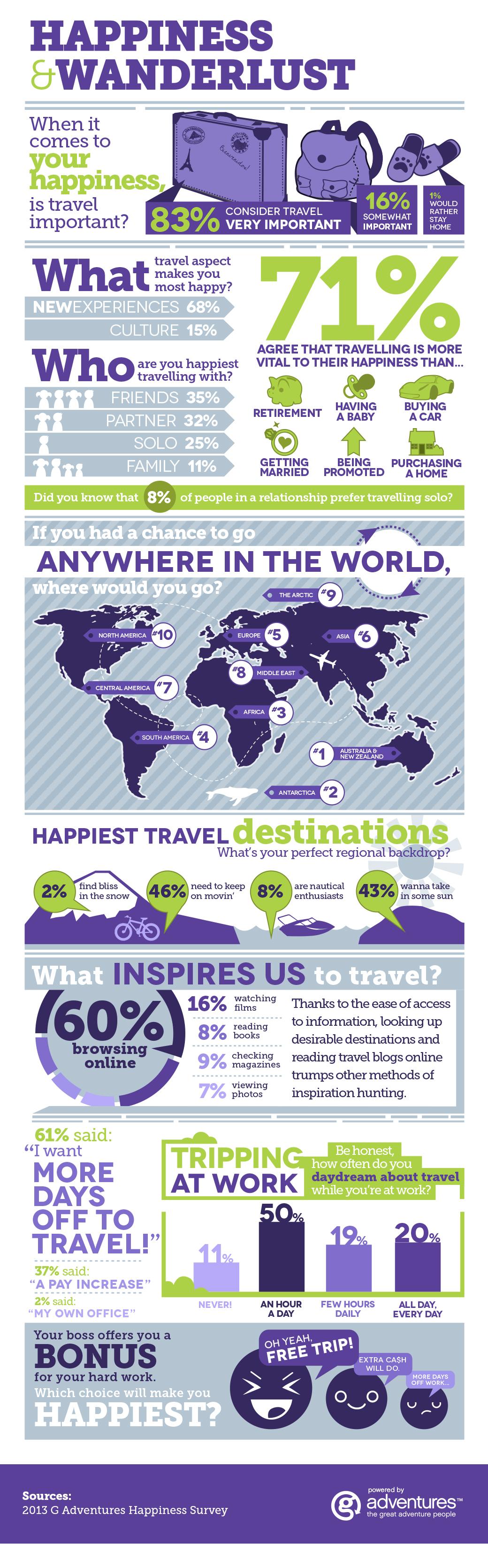 G Adventures Happiness Survey Infographic